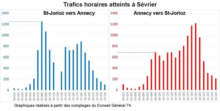Graph Sévrier