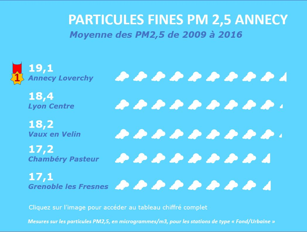 pm-2-5-annecy-moyenne-sur-7-ans