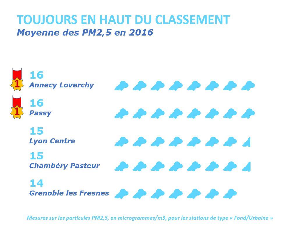 pm-2-5-moyenne-2016