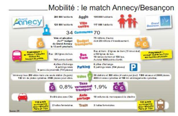 Comparatif Grand Annecy Grand Besançon
