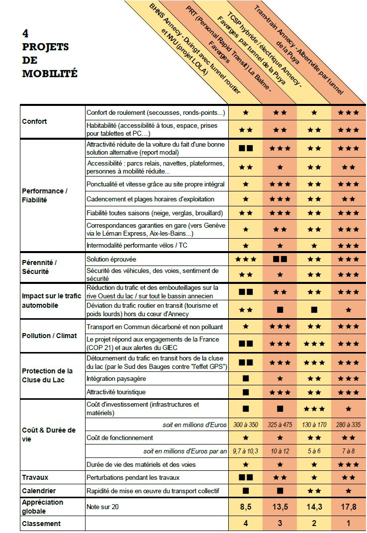 Comparatif du Grenelle LOLA et autres alternatives